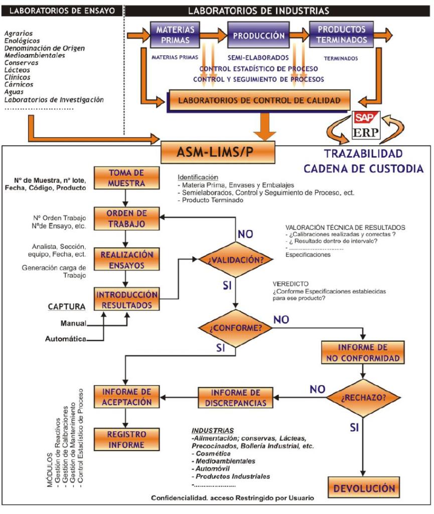 workflow software de gestión de laboratorio